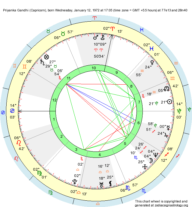 Birth Chart Priyanka Gandhi (Capricorn) - Zodiac Sign ...
