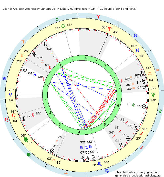 Birth Chart Joan Of Arc Capricorn Zodiac Sign Astrology