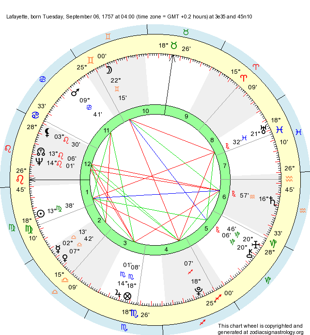 Birth Chart Lafayette (Virgo) - Zodiac Sign Astrology