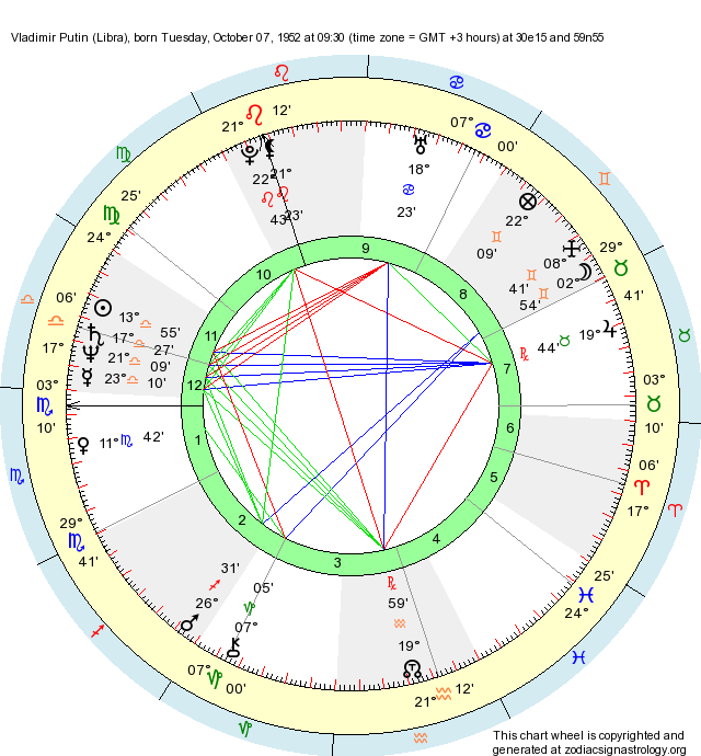 Birth Chart Vladimir Putin Libra Zodiac Sign Astrology